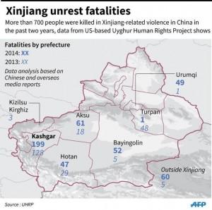 Uighurs Ujgur